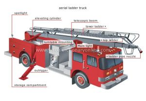 Diagram of parts of an Aerial Fire Truck | Fire