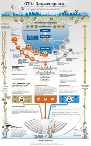 GTD® WORKFLOW MAP SET | Management | Pinterest | Posts