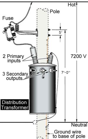 Inside household distribution transformer | electrical