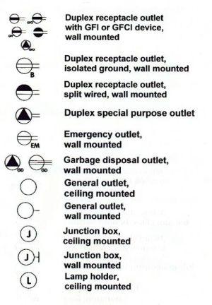 gfci symbols | Sets • Scenes • Architecture • Design