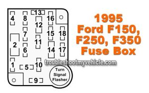 1995 Ford F150, F250, F350 Fuse Box Fuse Location and Description | car | Pinterest | Boxes and Ford