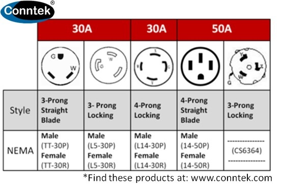 Generator Outlet Chart This Chart Covers Common 30amp