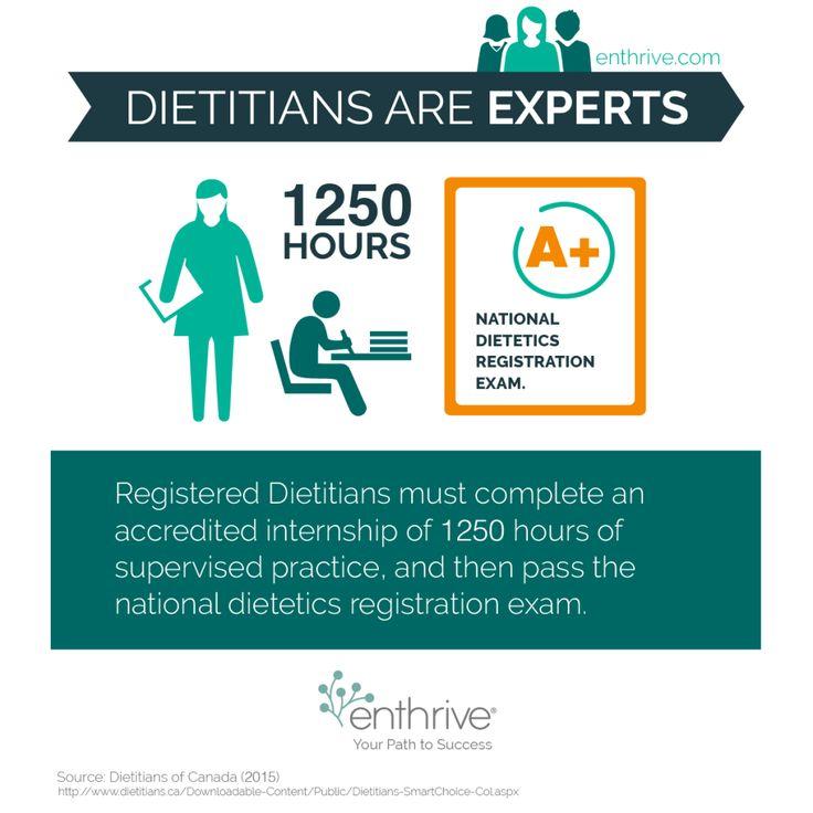 Dietitians are licensed health professionals dietetics