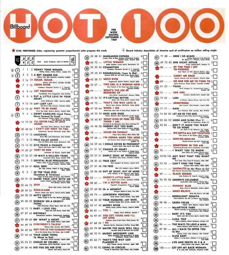 Top 100 Music Charts 1964 Music Chart Http
