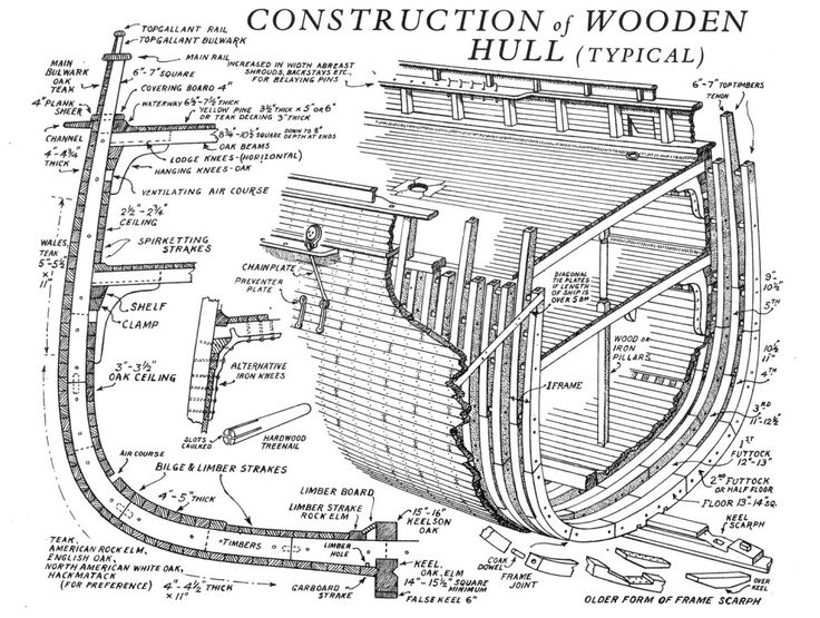 Construction Of A Wooden Clipper Ship Hull Ship
