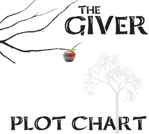 GIVER Plot Chart Organizer Diagram Arc (by Lois Lowry) While reading the novel, this graphic