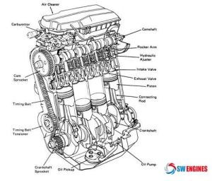 21 best images about Engine Diagram on Pinterest | To be