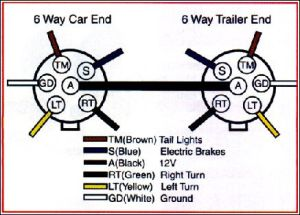 Trailer Wiring Diagram on Trailer Wiring Connector Diagrams For 6 7 Conductor Plugs | Dev