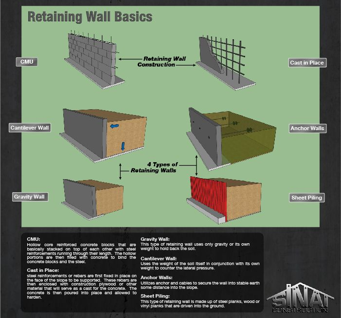 retaining wall footing rebar google search retaining on different types of interior walls id=22308