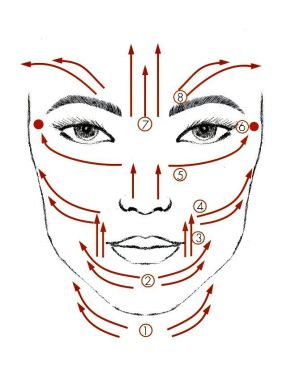 Diagram showing a facial massage routine that you can