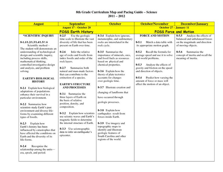 8th Grade Science Curriculum Map And Pacing Guide
