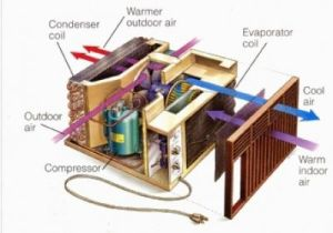 Outside AC Unit Diagram | How to Tune Up Your Window Air