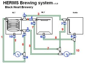 Automated HERMS system  Page 9  Home Brew Forums   Beer