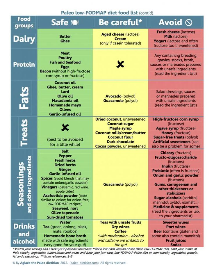 1000+ images about low FODMAP on Pinterest | Fodmap, Low ...