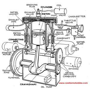 Single Cylinder Motorcycle Engine Diagram   Motorcycle