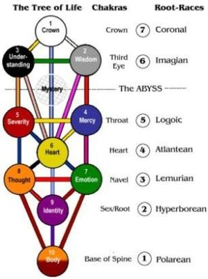 tarot formation  Google Search | Kabbalah | Pinterest | Tarot