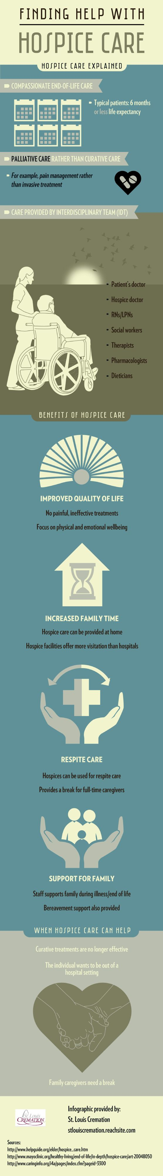 Patients receiving hospice care work with an ...
