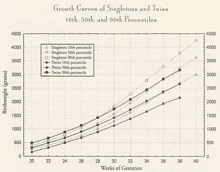 Fetal growth chart for twins babies pinterest growth