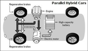 Parallel Hybrid Vehicles Diagram  Propulsion is provided
