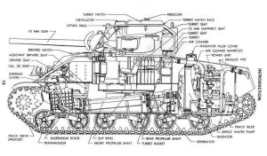 Schematic for an M4 Sherman tank | Military History