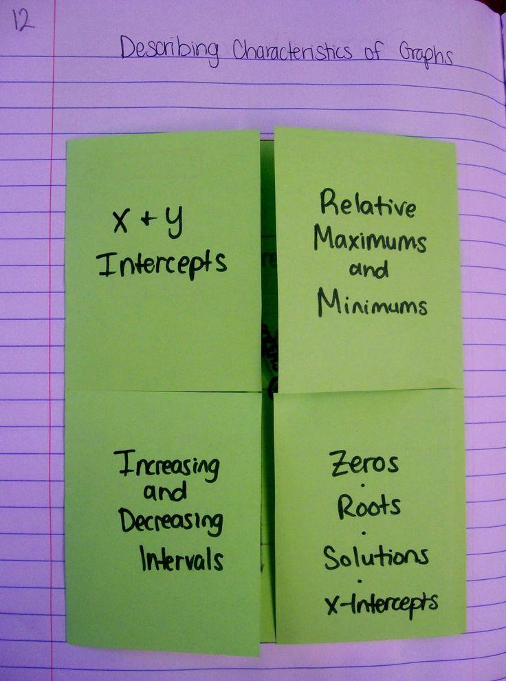 Describing characteristics of graphs intercepts maxima