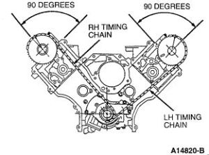 Ford46TimingChainMarks | Rotate engine cylinder No 1 to top dead center (TDC)  NOTE: Cam