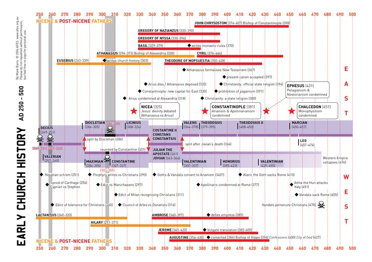 Ancient Hebrew History Timeline