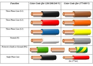 BRB (black, red, blue) for low voltage BOY (brown, orange, yellow) for high voltage