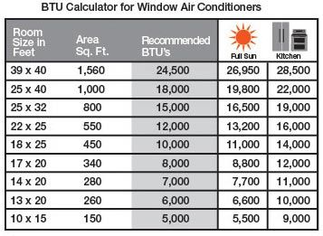 Air Conditioners Ing Guide Selection Tips And Btu Calculator At The Home Depot