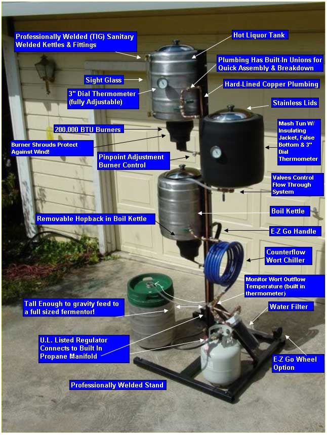 360 best images about brewing on pinterest on top new diy garage storage and organization ideas minimal budget garage make over id=72762
