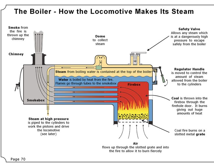 How Steam Trains Work