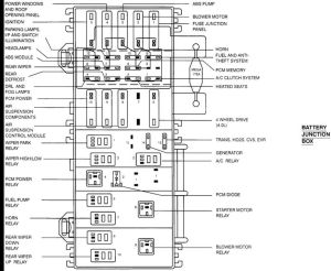 1995 mazda b2300 fuse diagram | Fuse Panel Diagram Ford