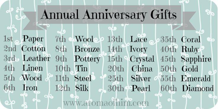 Best 25+ Anniversary Traditions Ideas On Pinterest