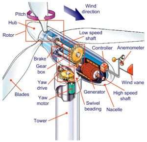 Typical voltage and frequency dimensioning for wind generators  Electrical… | Power sources