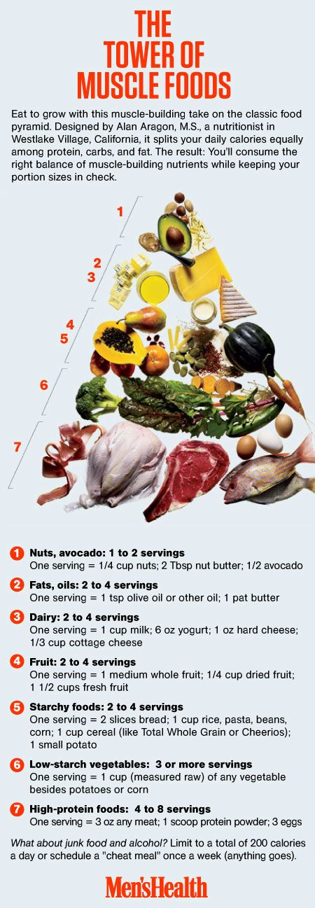 Foods for Your Muscles – Overall this is a fairly good guide I think while takin