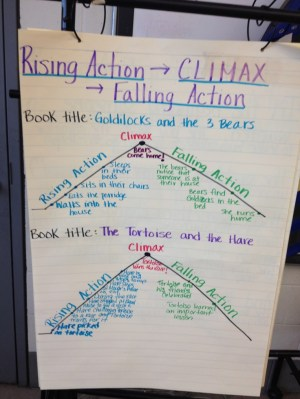 plot structures  rising action, climax, falling action