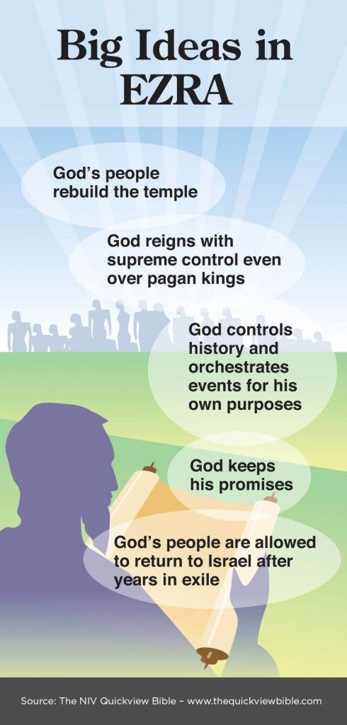 The Quick View Bible » Big Ideas in Ezra This graphic ...