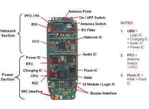 Mobile Phone PCB Diagram with Parts | Electronics