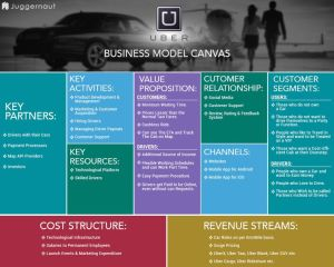 UBERbusinessmodelcanvas | Business Model | Pinterest