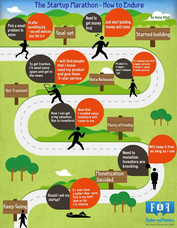 Startup Must-Haves: Perseverance and Optimism (Infographic)