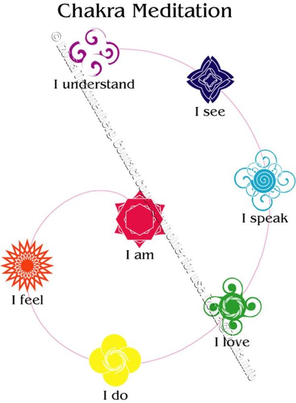 I created these symbols for the chakras as meditation ...
