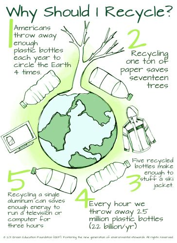 65 Best Images About Earth Day National Green Week On