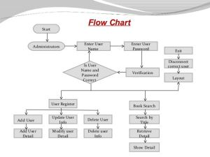 414 best images about Flow Charts on Pinterest | Charts, Flowchart and Computer science