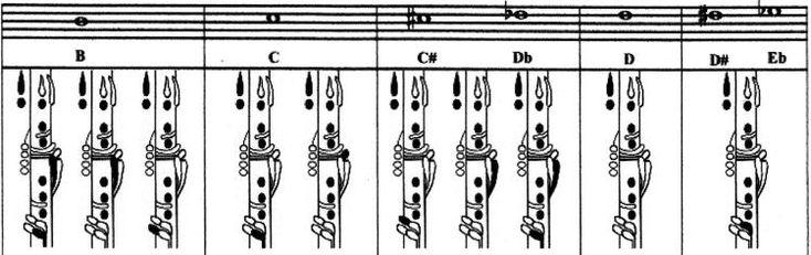 Fingering chart music my pinterest charts