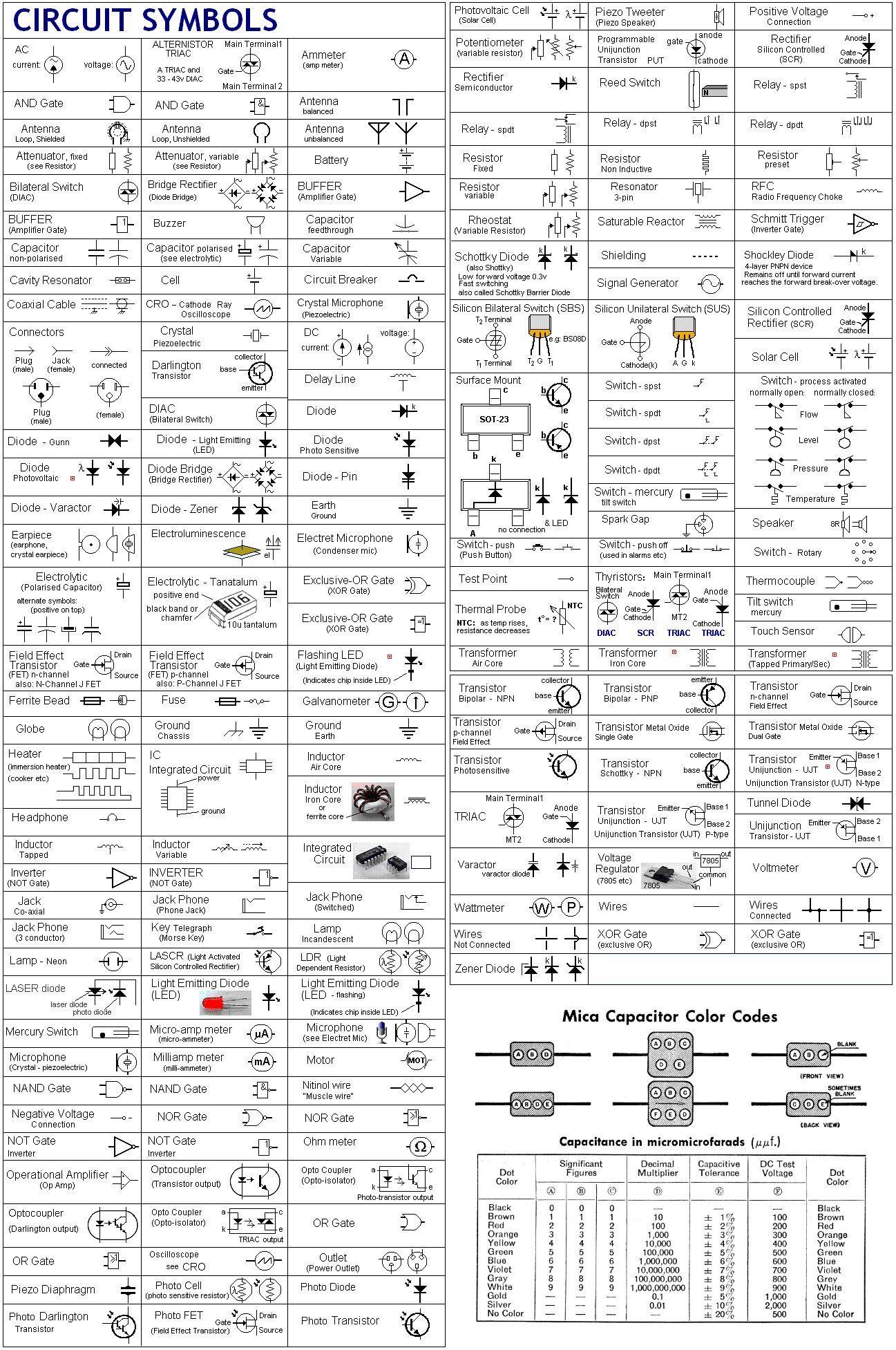 Overzicht Van Alle Elektrische Symbolen