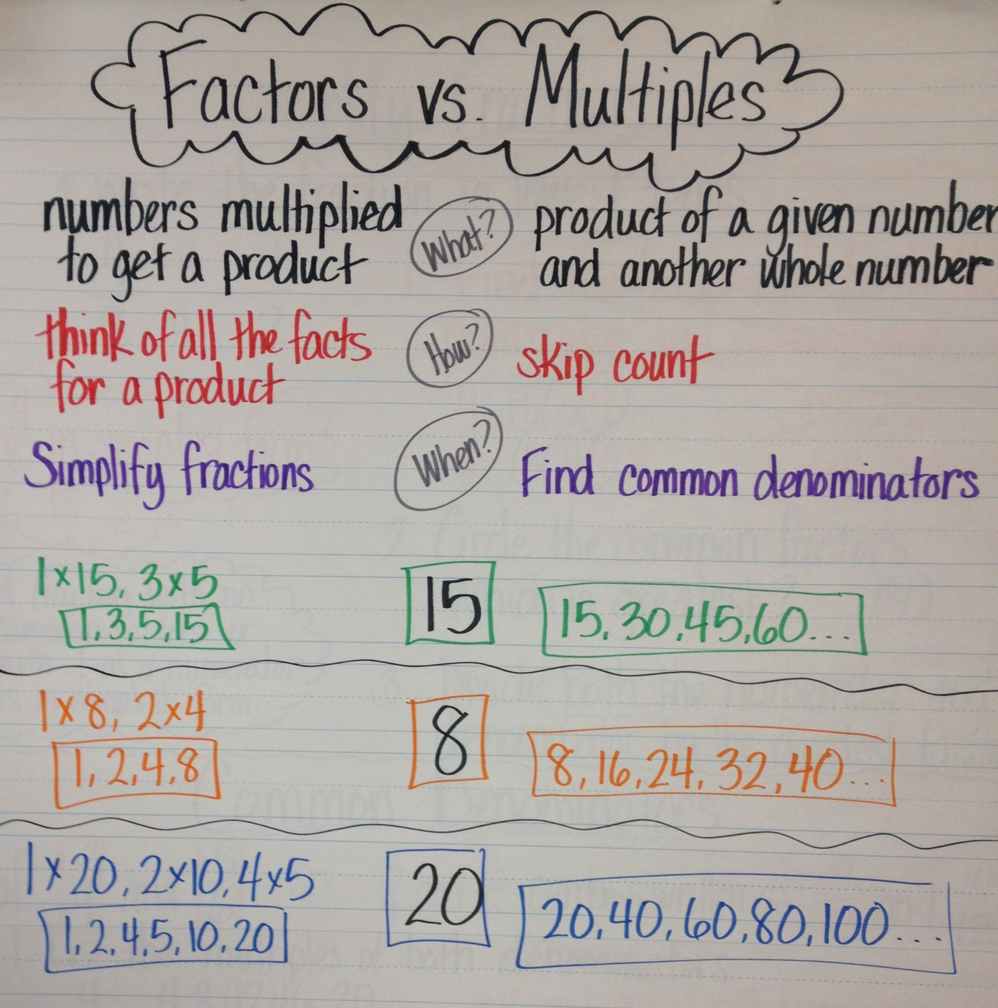 Factors Vs Multiples Anchor Chart Teaching