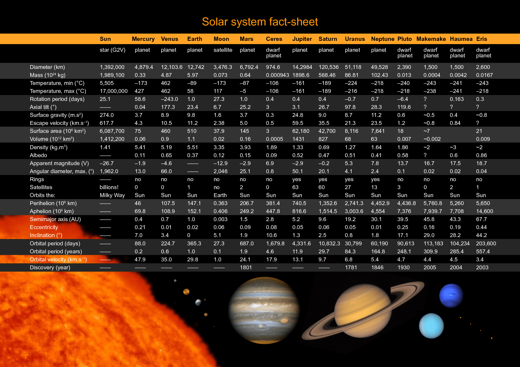 Neptune Moons Facts Solar System Fact Sheet