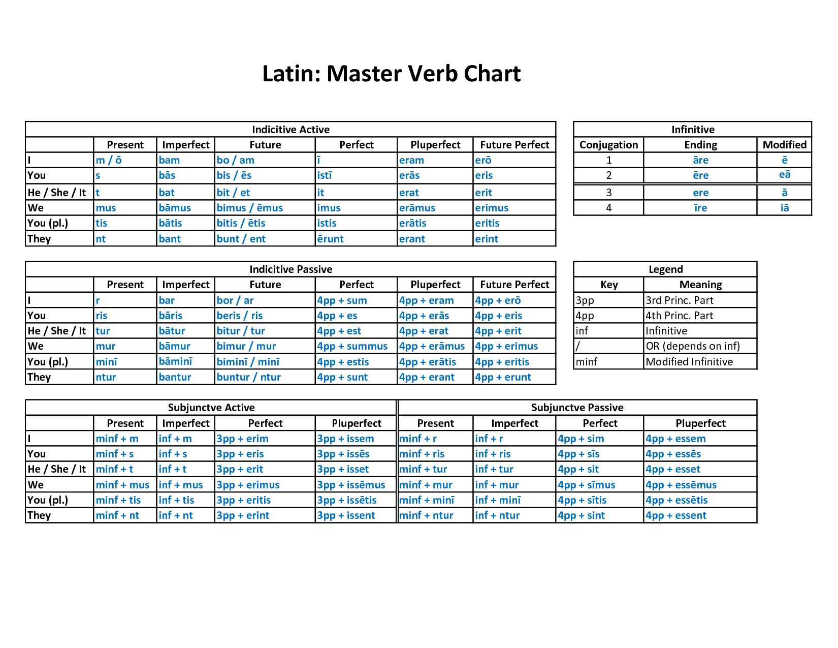 Italian Verb Conjugation Chart
