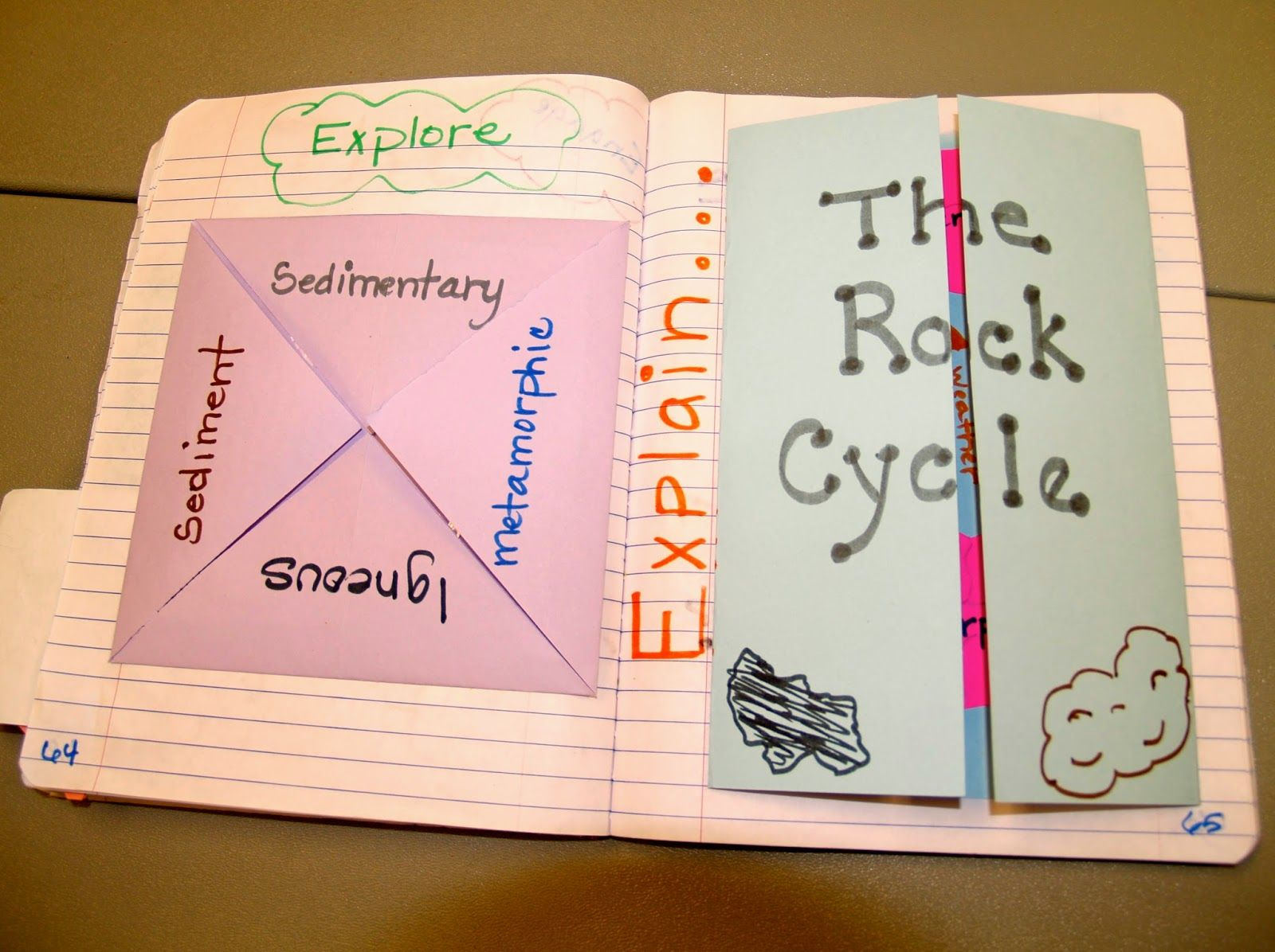 Teaching Science With Lynda The Rock Cycle With