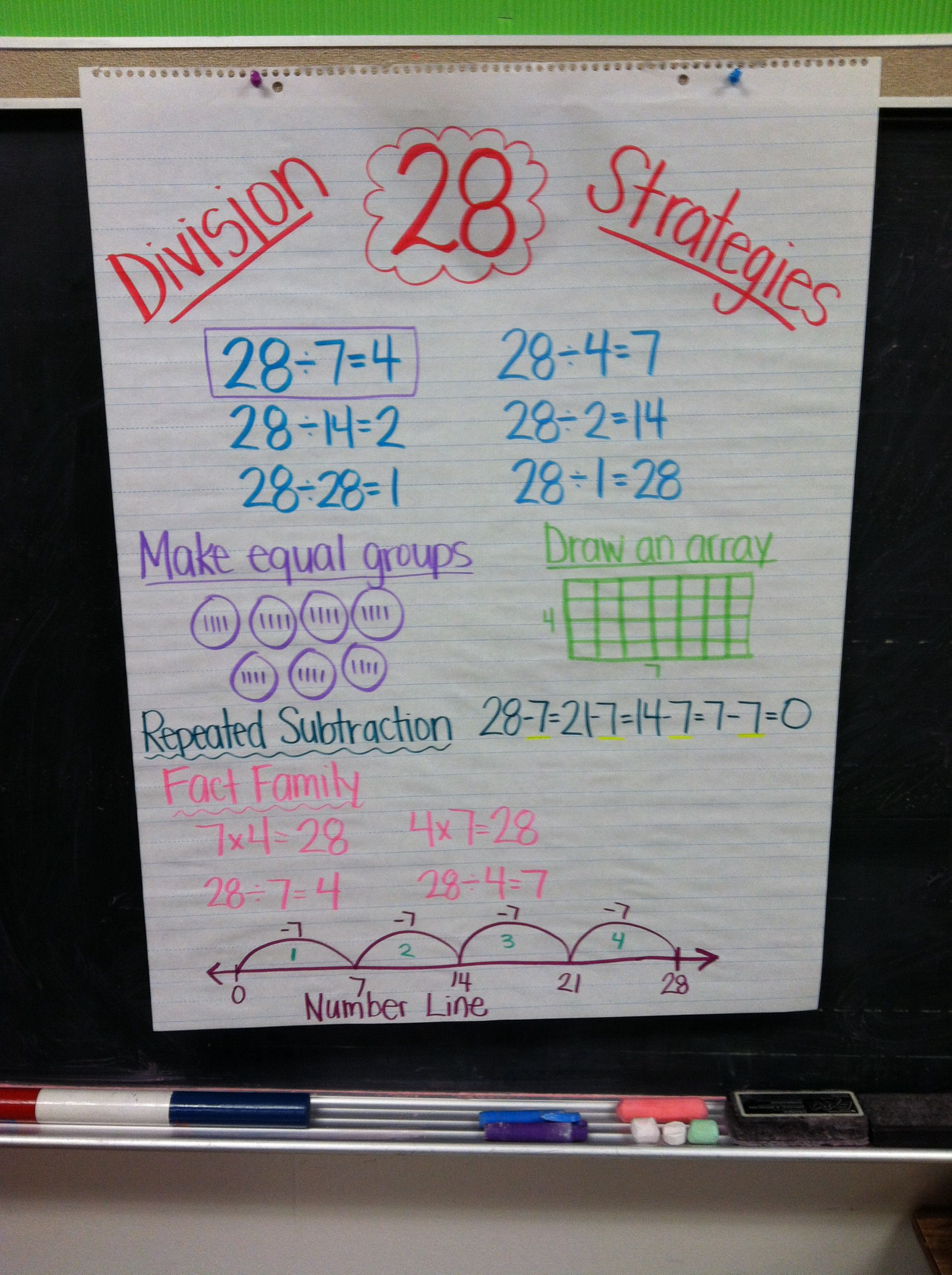 Division Strategies Anchor Chart Goes With The Foldable